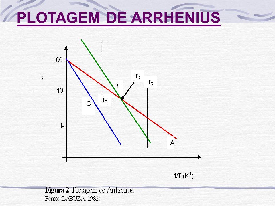 PLOTAGEM DE VIDA DE PRATELEIRA Figura.Shelf-life plot para duas reações distintas.