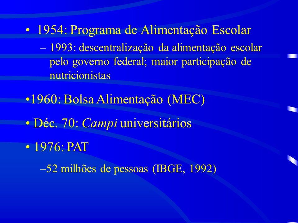1954: Programa de Alimentação Escolar –1993: descentralização da alimentação escolar pelo governo federal; maior participação de nutricionistas 1960: Bolsa Alimentação (MEC) Déc.