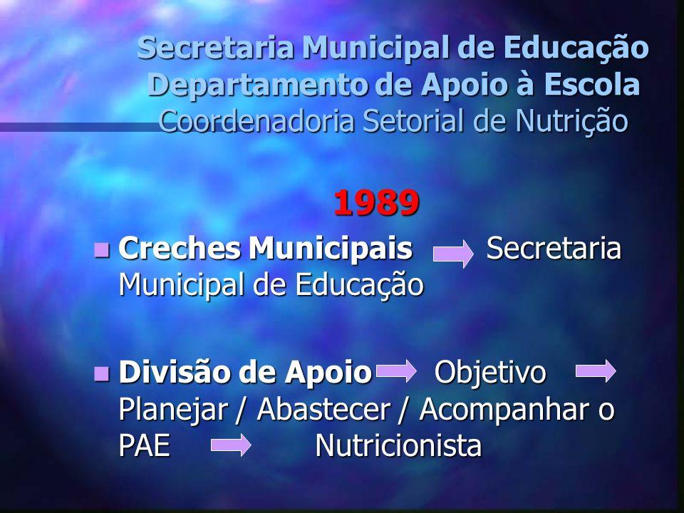 Secretaria Municipal de Educação Departamento de Apoio à Escola Coordenadoria Setorial de Nutrição 1989 Creches Municipais Secretaria Municipal de Edu