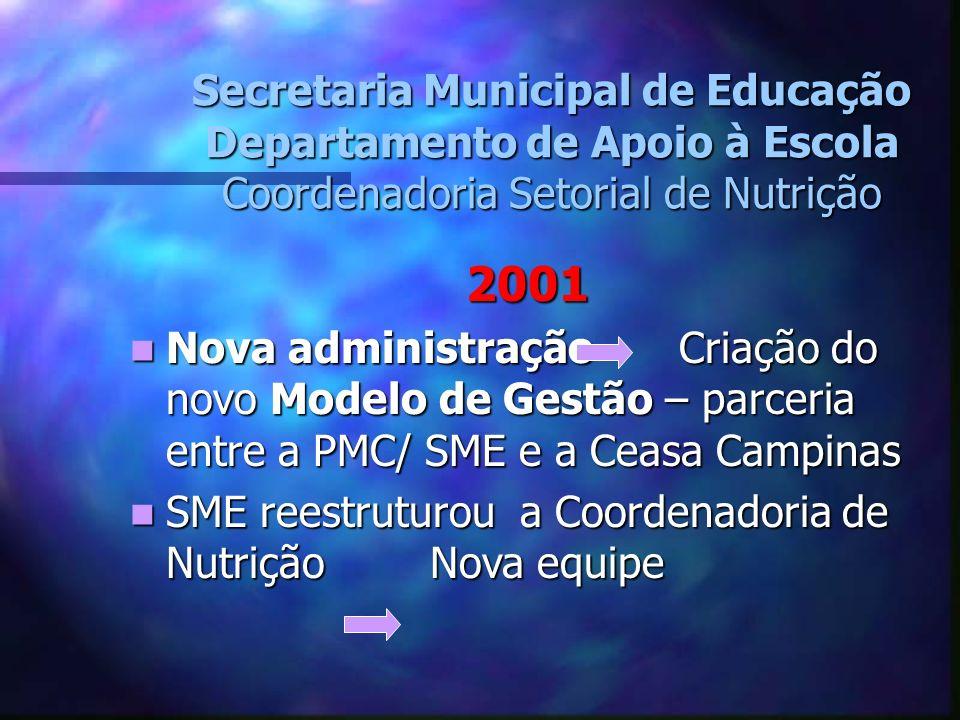 Secretaria Municipal de Educação Departamento de Apoio à Escola Coordenadoria Setorial de Nutrição 2001 Nova administração Criação do novo Modelo de G