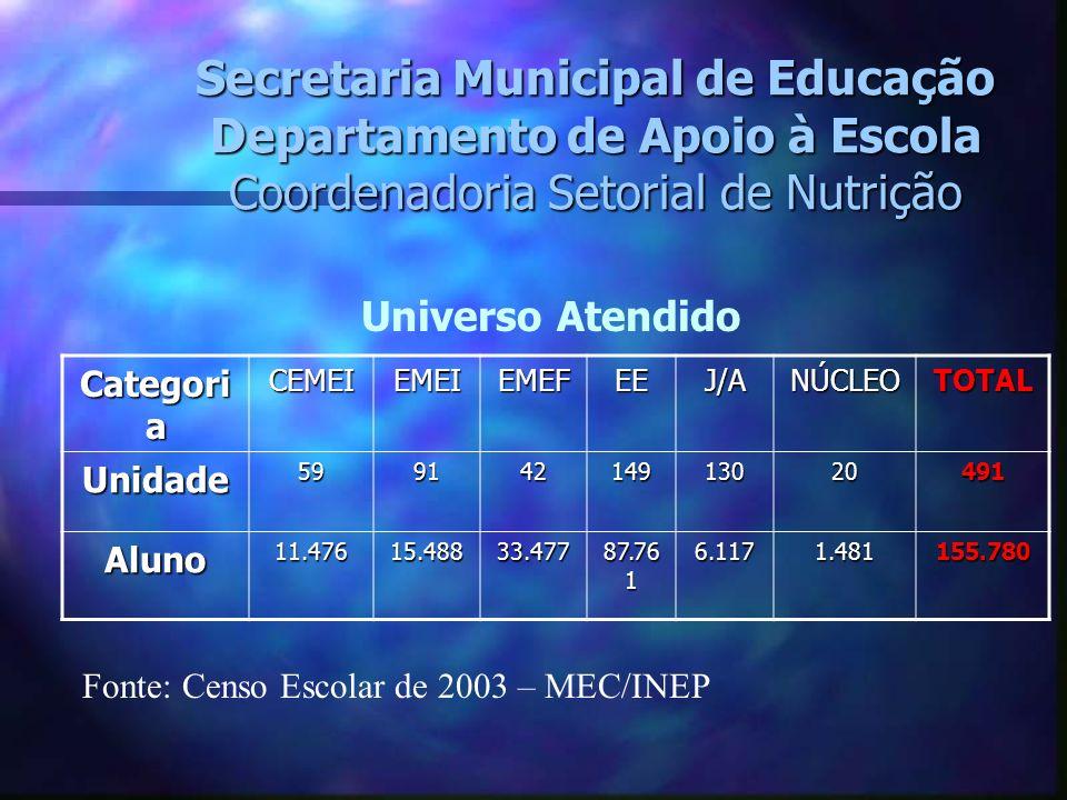 Secretaria Municipal de Educação Departamento de Apoio à Escola Coordenadoria Setorial de Nutrição Categori a CEMEIEMEIEMEFEEJ/ANÚCLEOTOTAL Unidade599