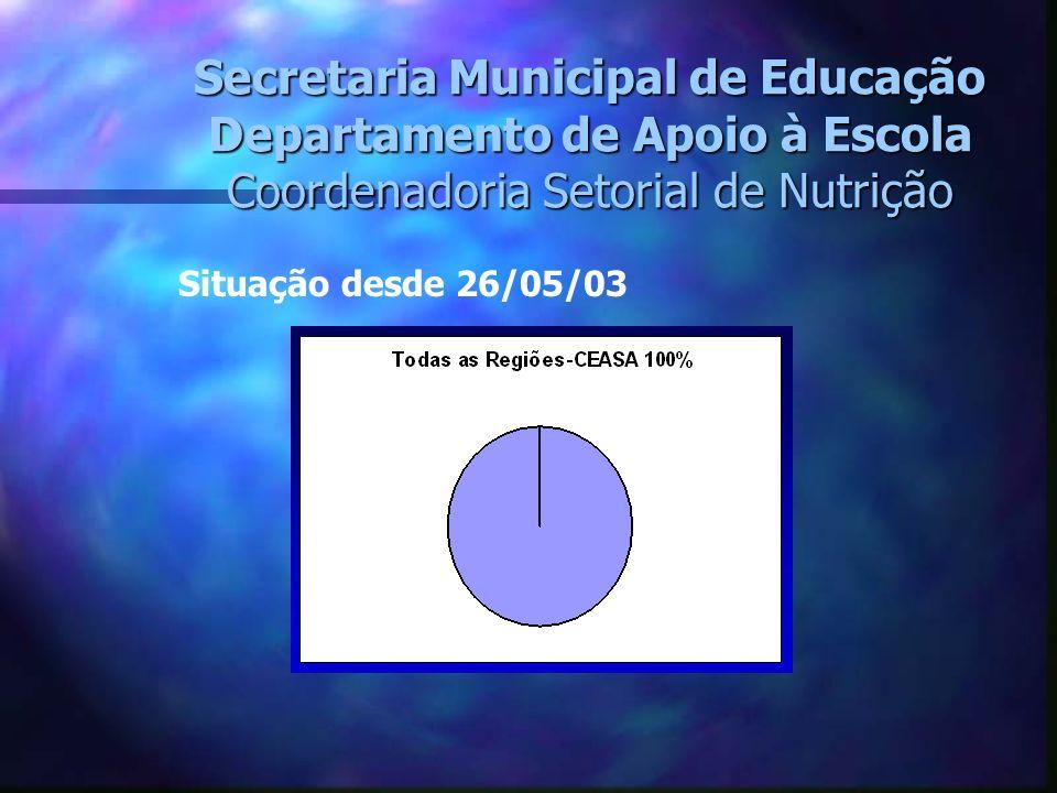 Secretaria Municipal de Educação Departamento de Apoio à Escola Coordenadoria Setorial de Nutrição Situação desde 26/05/03