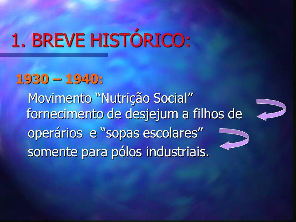 1. BREVE HISTÓRICO: 1930 – 1940: Movimento Nutrição Social fornecimento de desjejum a filhos de Movimento Nutrição Social fornecimento de desjejum a f