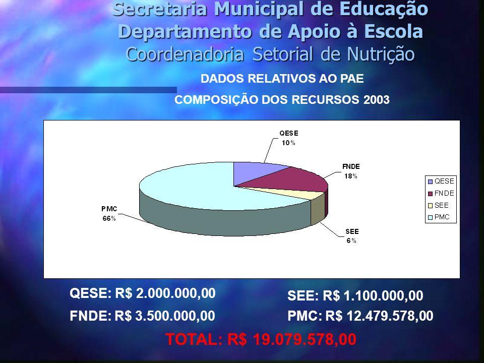 Secretaria Municipal de Educação Departamento de Apoio à Escola Coordenadoria Setorial de Nutrição DADOS RELATIVOS AO PAE QESE: R$ 2.000.000,00 FNDE: