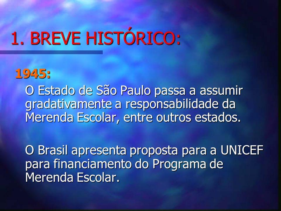 1. BREVE HISTÓRICO: 1945: O Estado de São Paulo passa a assumir gradativamente a responsabilidade da Merenda Escolar, entre outros estados. O Brasil a