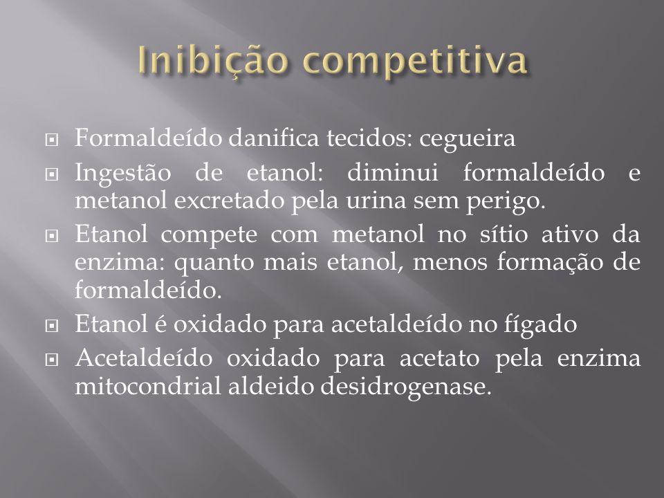 Formaldeído danifica tecidos: cegueira Ingestão de etanol: diminui formaldeído e metanol excretado pela urina sem perigo. Etanol compete com metanol n