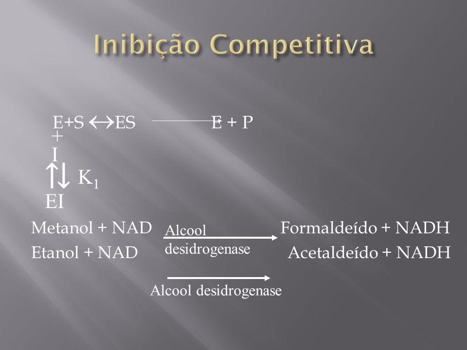E+S ESE + P Metanol + NAD Formaldeído + NADH Etanol + NAD Acetaldeído + NADH + I EI K1K1 Alcool desidrogenase
