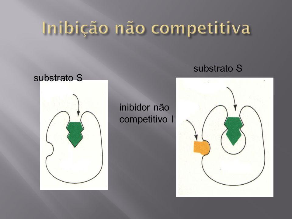 substrato S inibidor não competitivo I
