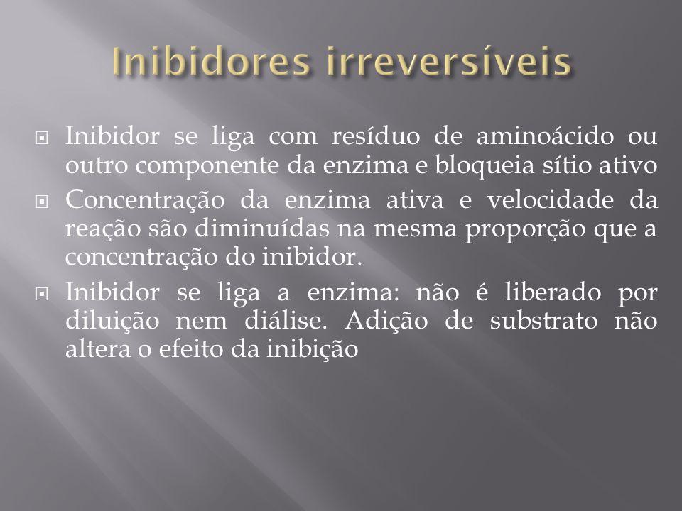 Inibidor se liga com resíduo de aminoácido ou outro componente da enzima e bloqueia sítio ativo Concentração da enzima ativa e velocidade da reação sã