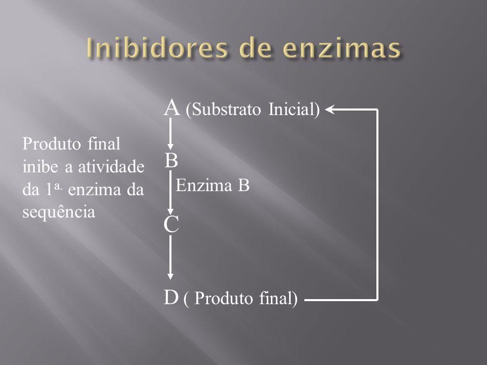 A (Substrato Inicial) B Enzima B C D ( Produto final) Produto final inibe a atividade da 1 a. enzima da sequência