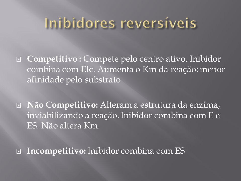 Competitivo : Compete pelo centro ativo. Inibidor combina com EIc. Aumenta o Km da reação: menor afinidade pelo substrato Não Competitivo: Alteram a e