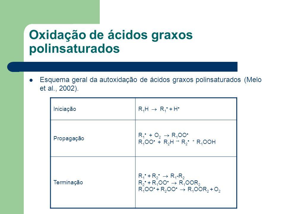 Oxidação de ácidos graxos polinsaturados Esquema geral da autoxidação de ácidos graxos polinsaturados (Melo et al., 2002). Iniciação R 1 H R 1 + H Pro