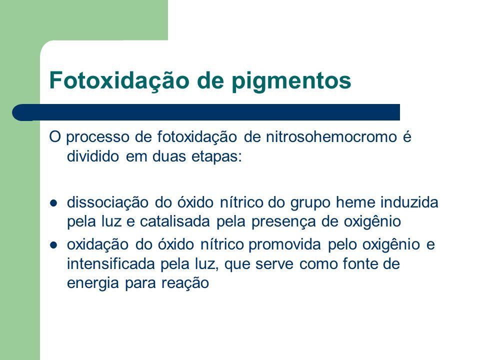 Fotoxidação de pigmentos O processo de fotoxidação de nitrosohemocromo é dividido em duas etapas: dissociação do óxido nítrico do grupo heme induzida