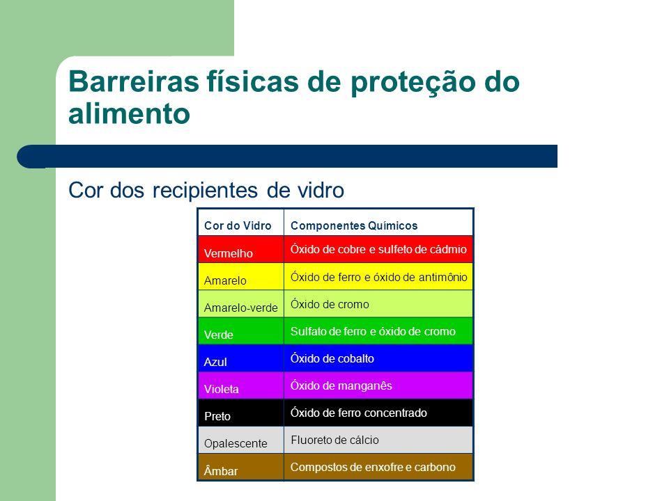 Barreiras físicas de proteção do alimento Cor dos recipientes de vidro Cor do VidroComponentes Químicos Vermelho Óxido de cobre e sulfeto de cádmio Am