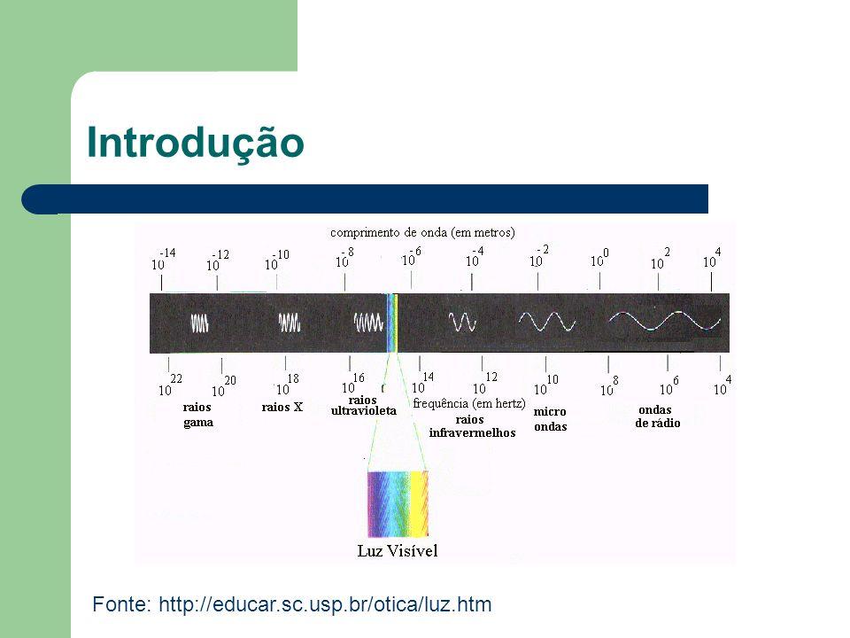 Cores do espectro visível CorComprimento de ondaFreqüência Vermelho~ 625-740 nm~ 480-405 THz Laranja~ 590-625 nm~ 510-480 THz Amarelo~ 565-590 nm~ 530-510 THz Verde~ 500-565 nm~ 600-530 THz Ciano~ 485-500 nm~ 620-600 THz Azul~ 440-485 nm~ 680-620 THz Violeta~ 380-440 nm~ 790-680 THz