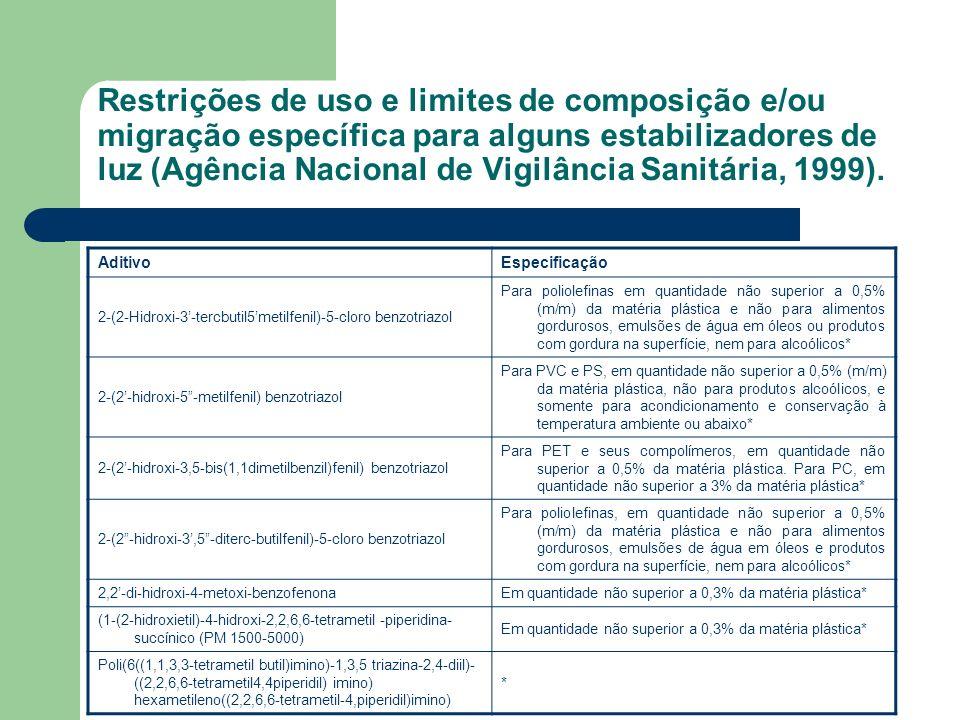 Restrições de uso e limites de composição e/ou migração específica para alguns estabilizadores de luz (Agência Nacional de Vigilância Sanitária, 1999)