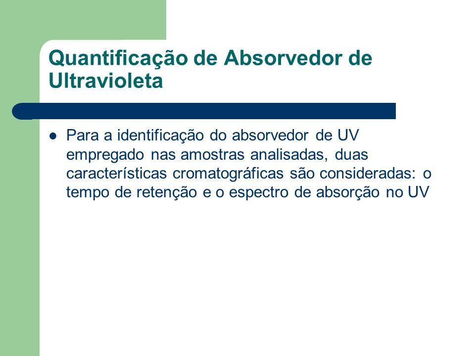 Quantificação de Absorvedor de Ultravioleta Para a identificação do absorvedor de UV empregado nas amostras analisadas, duas características cromatogr