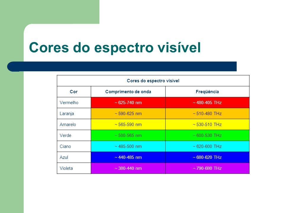 Avaliação da Barreira à Luz A transparência de um material é função de várias propriedades.