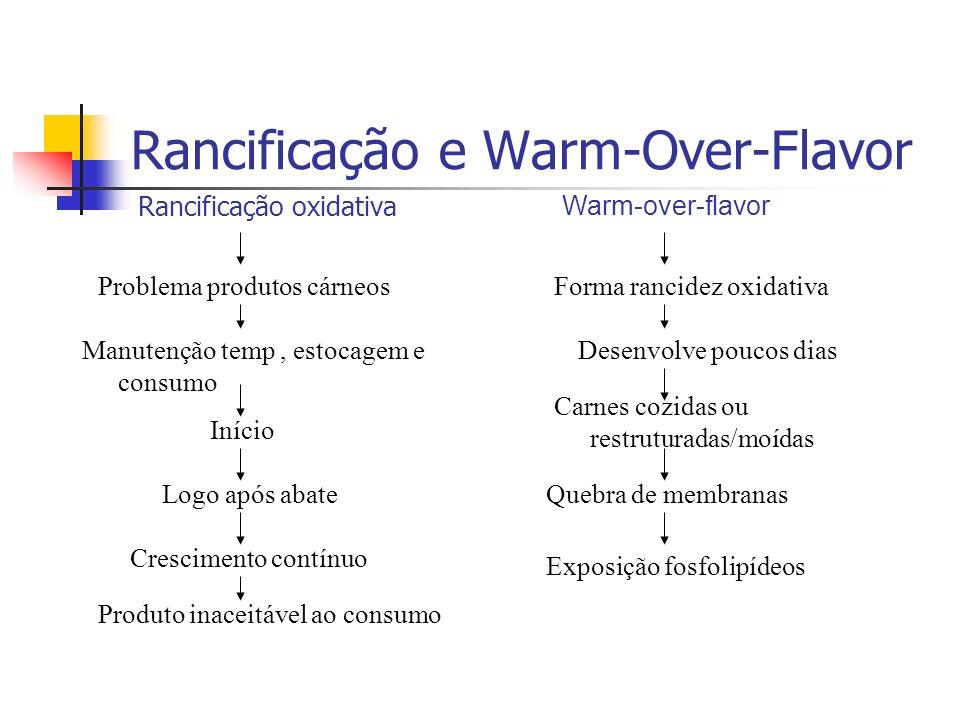 Rancificação e Warm-Over-Flavor Rancificação oxidativa Problema produtos cárneos Produto inaceitável ao consumo Início Logo após abate Crescimento con