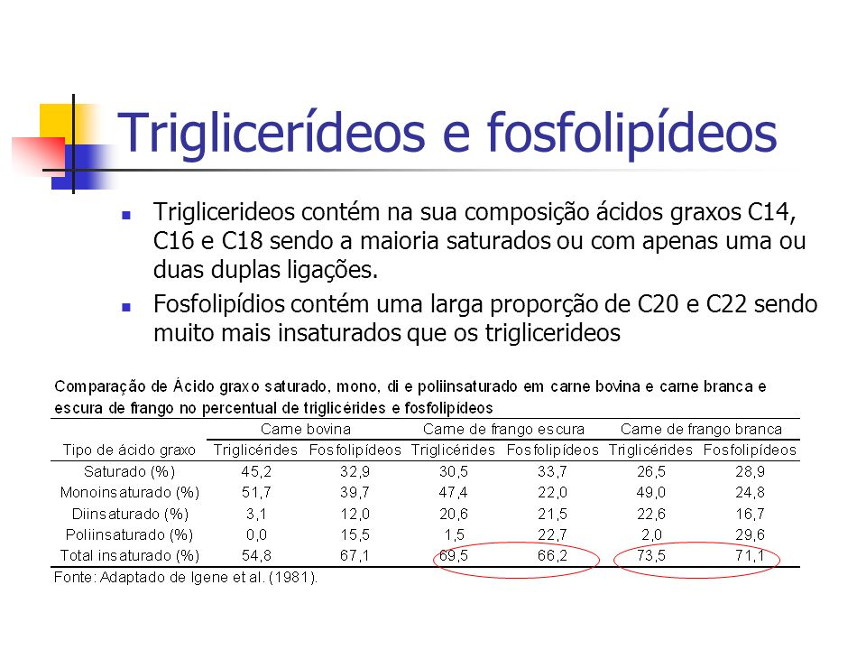 Triglicerídeos e fosfolipídeos Triglicerideos contém na sua composição ácidos graxos C14, C16 e C18 sendo a maioria saturados ou com apenas uma ou dua