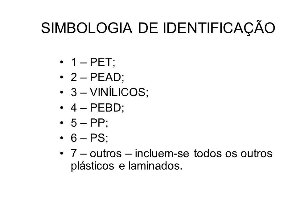 SIMBOLOGIA DE IDENTIFICAÇÃO 1 – PET; 2 – PEAD; 3 – VINÍLICOS; 4 – PEBD; 5 – PP; 6 – PS; 7 – outros – incluem-se todos os outros plásticos e laminados.