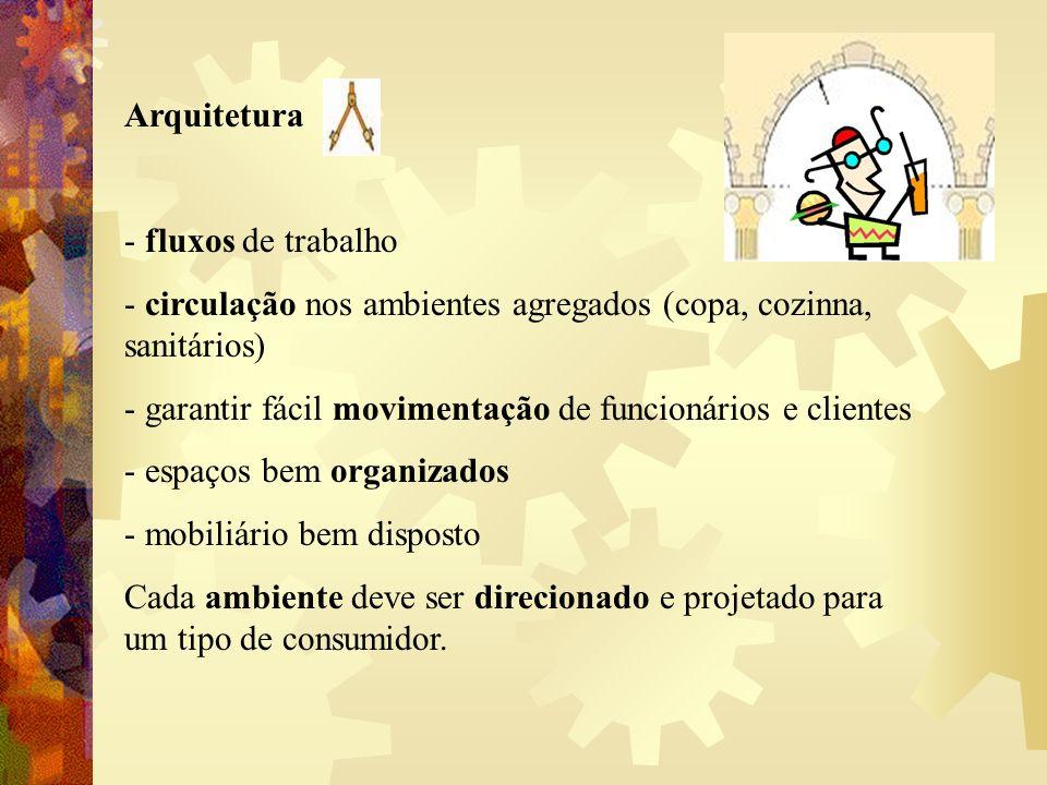 Arquitetura - fluxos de trabalho - circulação nos ambientes agregados (copa, cozinna, sanitários) - garantir fácil movimentação de funcionários e clie