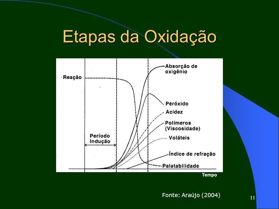 11 Etapas da Oxidação Fonte: Araújo (2004) Tempo