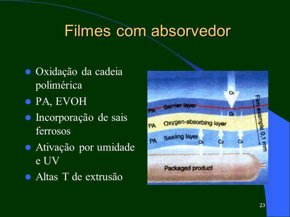 23 Filmes com absorvedor Oxidação da cadeia polimérica PA, EVOH Incorporação de sais ferrosos Ativação por umidade e UV Altas T de extrusão