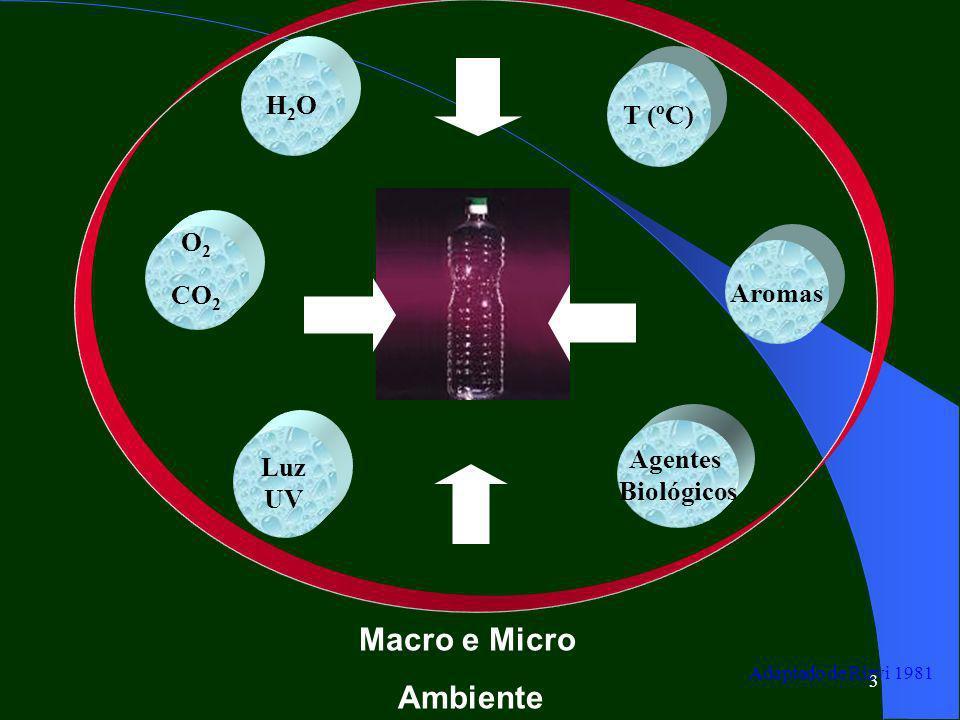 3 O 2 CO 2 H2OH2O T (ºC) Aromas Agentes Biológicos Luz UV Adaptado de Rizvi 1981 Macro e Micro Ambiente
