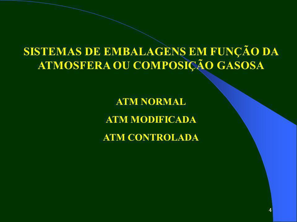 4 SISTEMAS DE EMBALAGENS EM FUNÇÃO DA ATMOSFERA OU COMPOSIÇÃO GASOSA ATM NORMAL ATM MODIFICADA ATM CONTROLADA