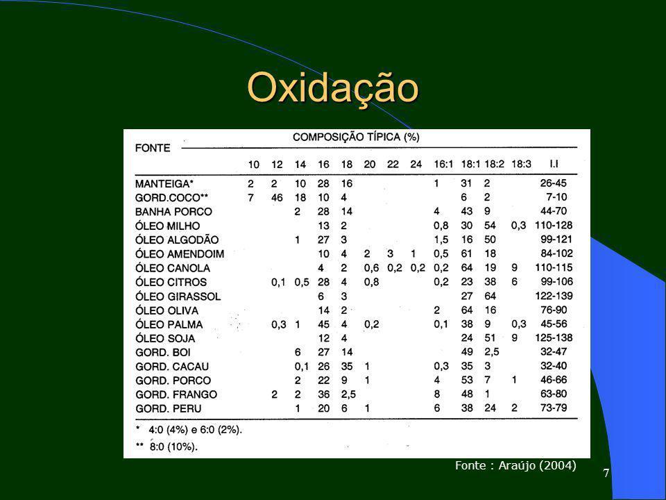 18 Resultados da Rancidez Hidrolítica Alterações – Sensoriais – Físico-químicas – Funcionais – Sensibilidade à oxidação % Umidade I.