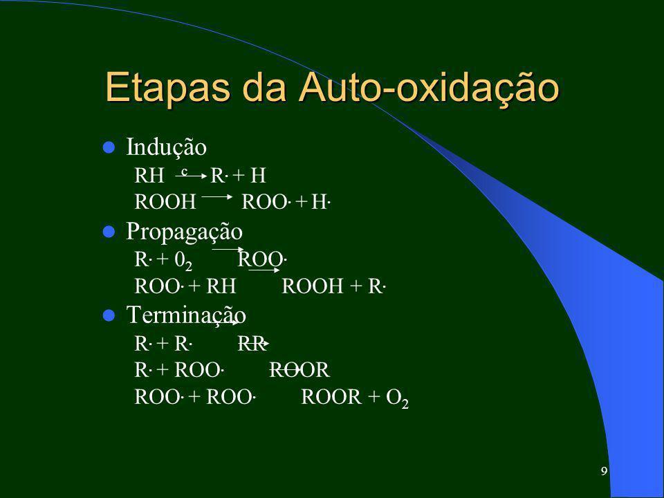 9 Etapas da Auto-oxidação Indução RH c R. + H ROOH ROO. + H. Propagação R. + 0 2 ROO. ROO. + RH ROOH + R. Terminação R. + R. RR R. + ROO. ROOR ROO. +