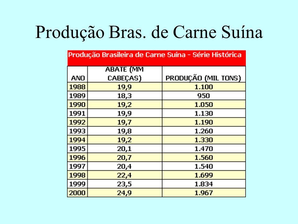 Produção Bras. de Carne Suína Fonte: ABIPECS