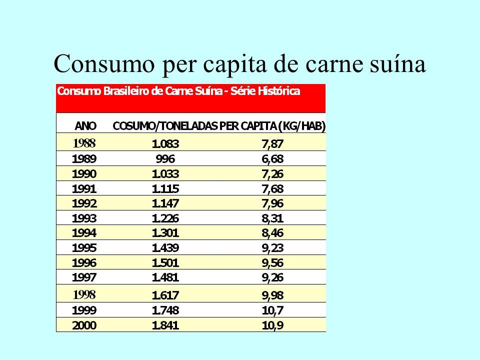 Consumo per capita de carne suína