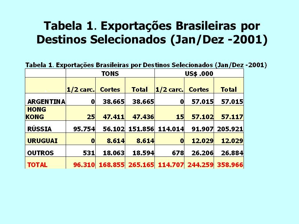 Tabela 1. Exportações Brasileiras por Destinos Selecionados (Jan/Dez -2001)
