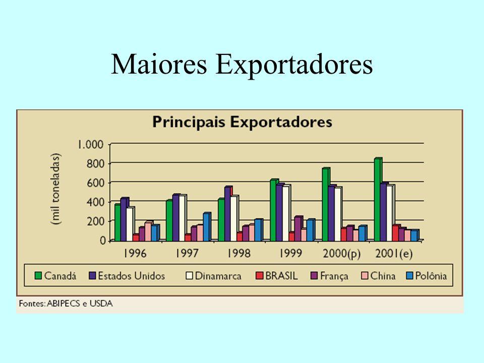 Maiores Exportadores