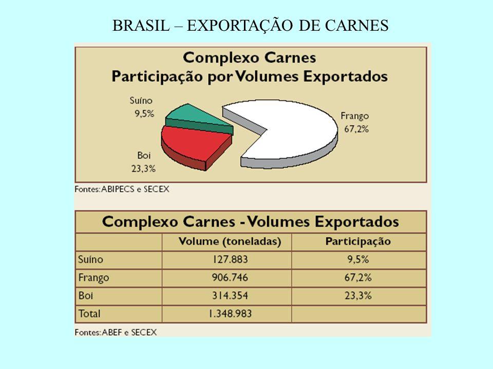 BRASIL – EXPORTAÇÃO DE CARNES