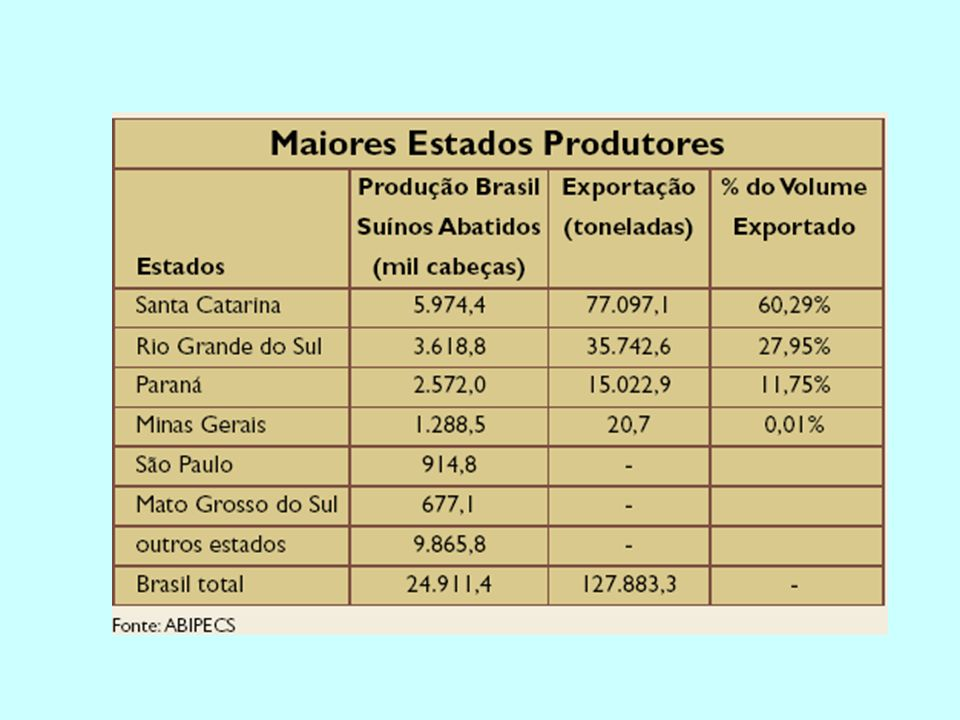 Carne Suína por Região REBANHO SUÍNOS POR REGIÃO GEOGRÁFICA NO BRASIL REGIÃONº DE CABEÇAS (MILHÕES) PORCENTAGEM (%)ESTADOS Sul12,4534,1RS, SC, PR.