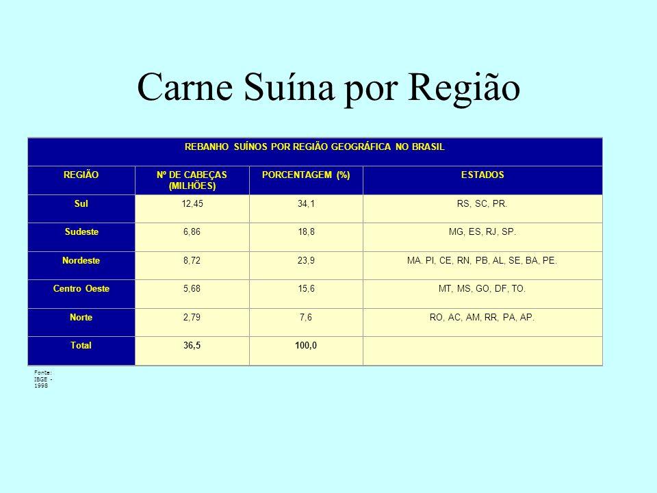 Carne Suína por Região REBANHO SUÍNOS POR REGIÃO GEOGRÁFICA NO BRASIL REGIÃONº DE CABEÇAS (MILHÕES) PORCENTAGEM (%)ESTADOS Sul12,4534,1RS, SC, PR. Sud