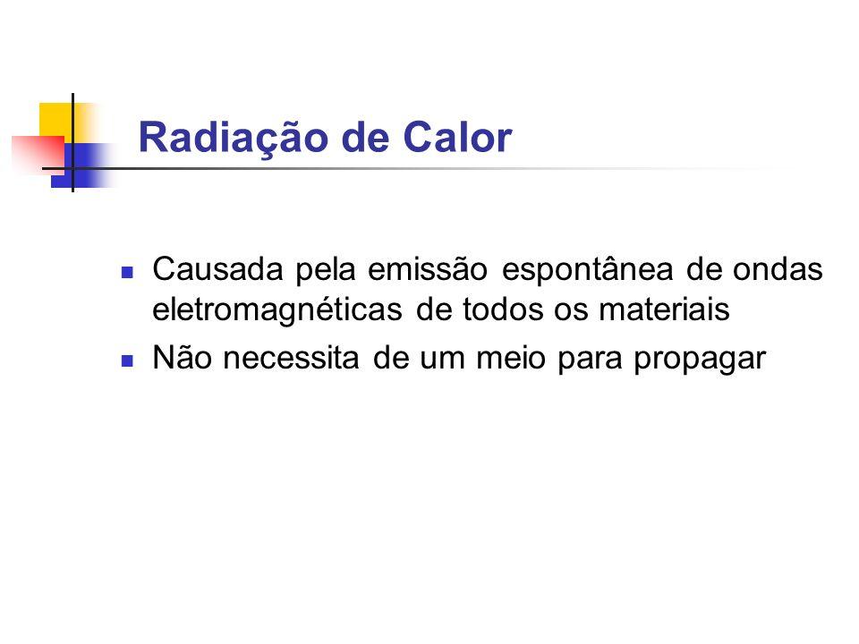 Radiação de Calor Causada pela emissão espontânea de ondas eletromagnéticas de todos os materiais Não necessita de um meio para propagar