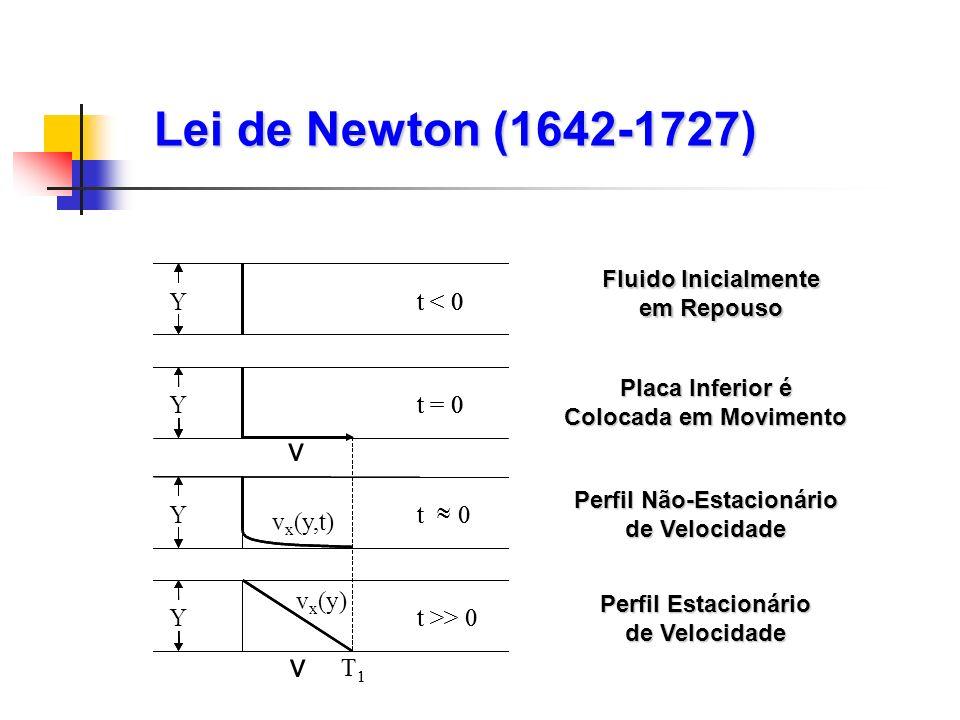 Lei de Newton (1642-1727) Fluido Inicialmente em Repouso Placa Inferior é Colocada em Movimento Y t < 0 Yt = 0 Y t 0 Y t >> 0 T 1 Y t < 0 Y Yt = 0Y Y t 0 Y t >> 0 T 1 v x (y,t) v v x (y) v Perfil Não-Estacionário de Velocidade Perfil Estacionário de Velocidade
