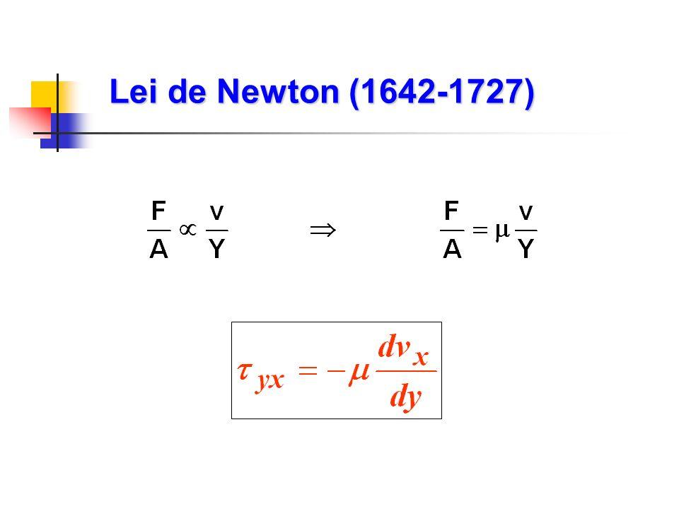 Lei de Newton (1642-1727)