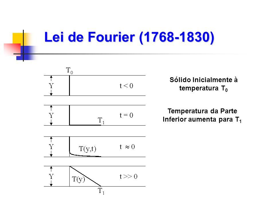 Lei de Fourier (1768-1830) Sólido Inicialmente à temperatura T 0 Temperatura da Parte Inferior aumenta para T 1