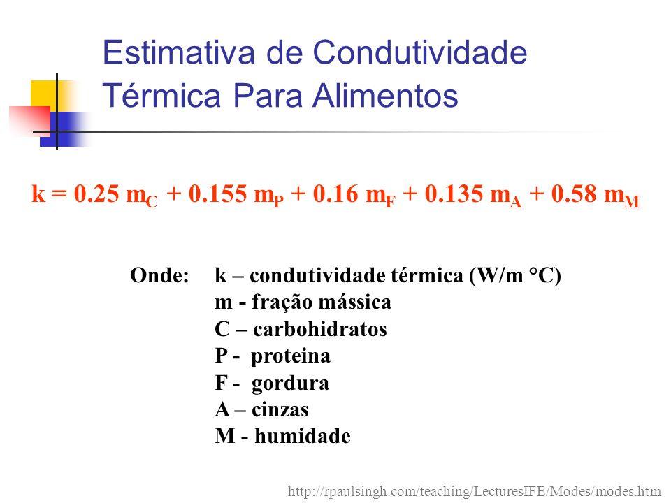 Estimativa de Condutividade Térmica Para Alimentos k = 0.25 m C + 0.155 m P + 0.16 m F + 0.135 m A + 0.58 m M Onde: k – condutividade térmica (W/m °C) m - fração mássica C – carbohidratos P - proteina F - gordura A – cinzas M - humidade http://rpaulsingh.com/teaching/LecturesIFE/Modes/modes.htm