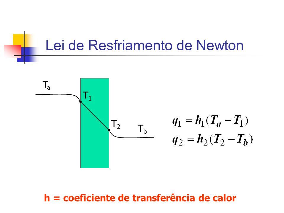Lei de Resfriamento de Newton TaTa T1T1 T2T2 TbTb h = coeficiente de transferência de calor