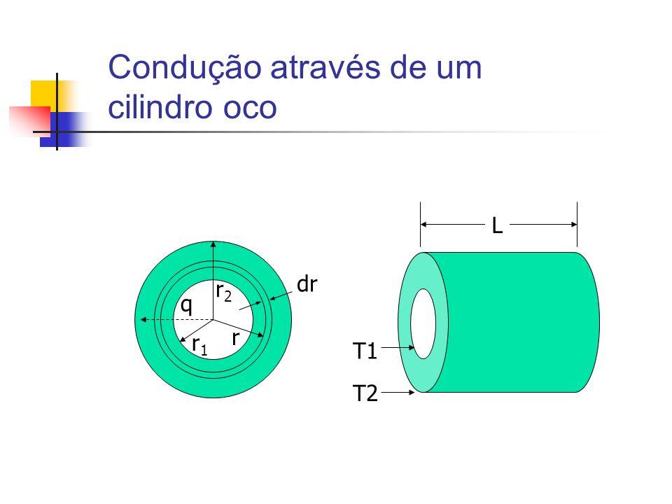 Condução através de um cilindro oco dr r2r2 r r1r1 q L T1 T2