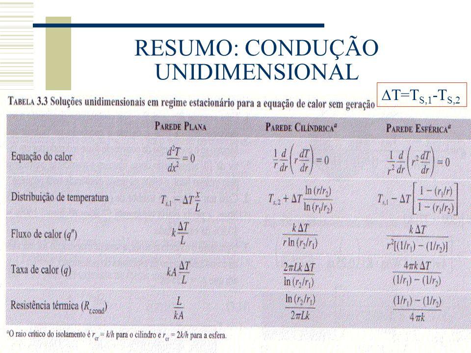 RESUMO: CONDUÇÃO UNIDIMENSIONAL T=T S,1 -T S,2