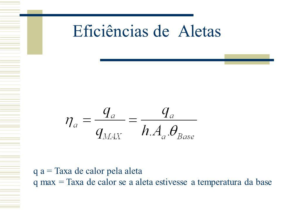 Eficiências de Aletas q a = Taxa de calor pela aleta q max = Taxa de calor se a aleta estivesse a temperatura da base