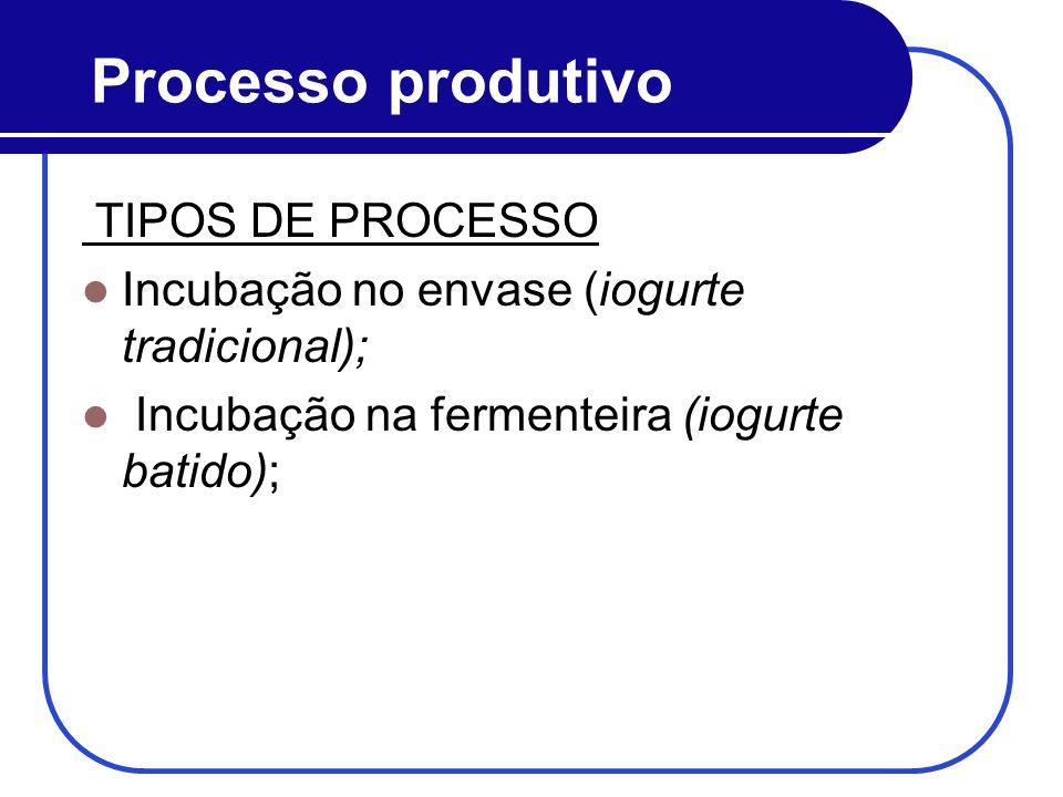 Processo produtivo TIPOS DE PROCESSO Incubação no envase (iogurte tradicional); Incubação na fermenteira (iogurte batido);