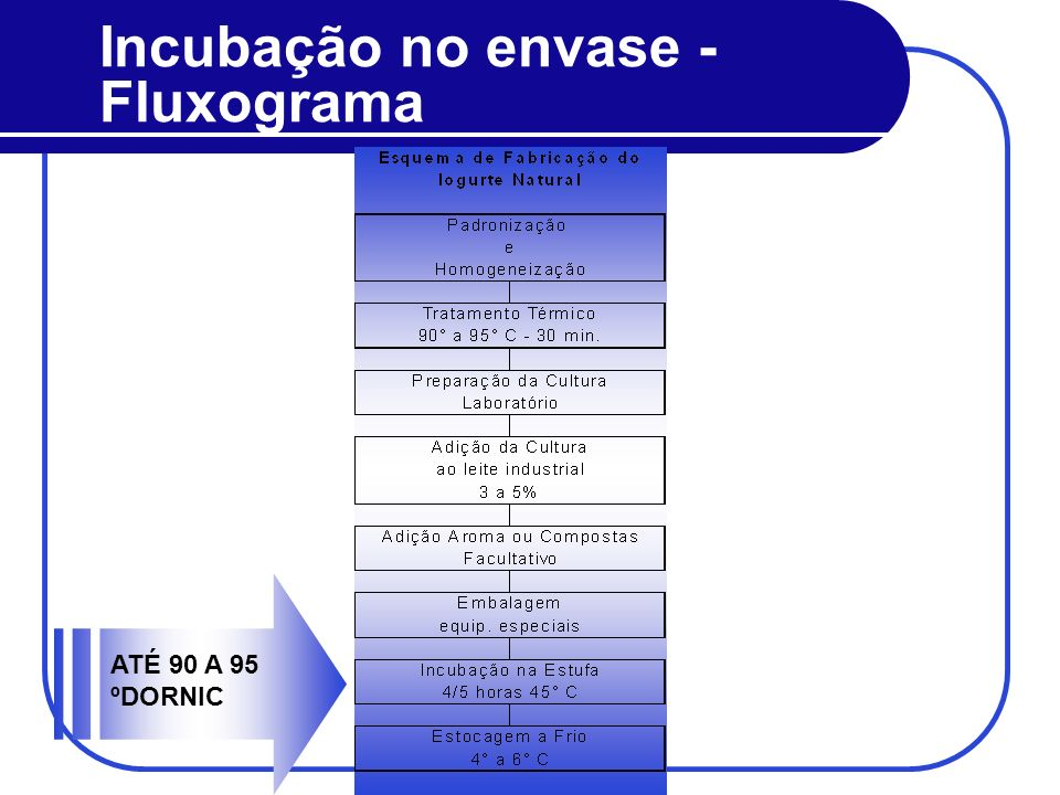 Incubação no envase - Fluxograma ATÉ 90 A 95 ºDORNIC
